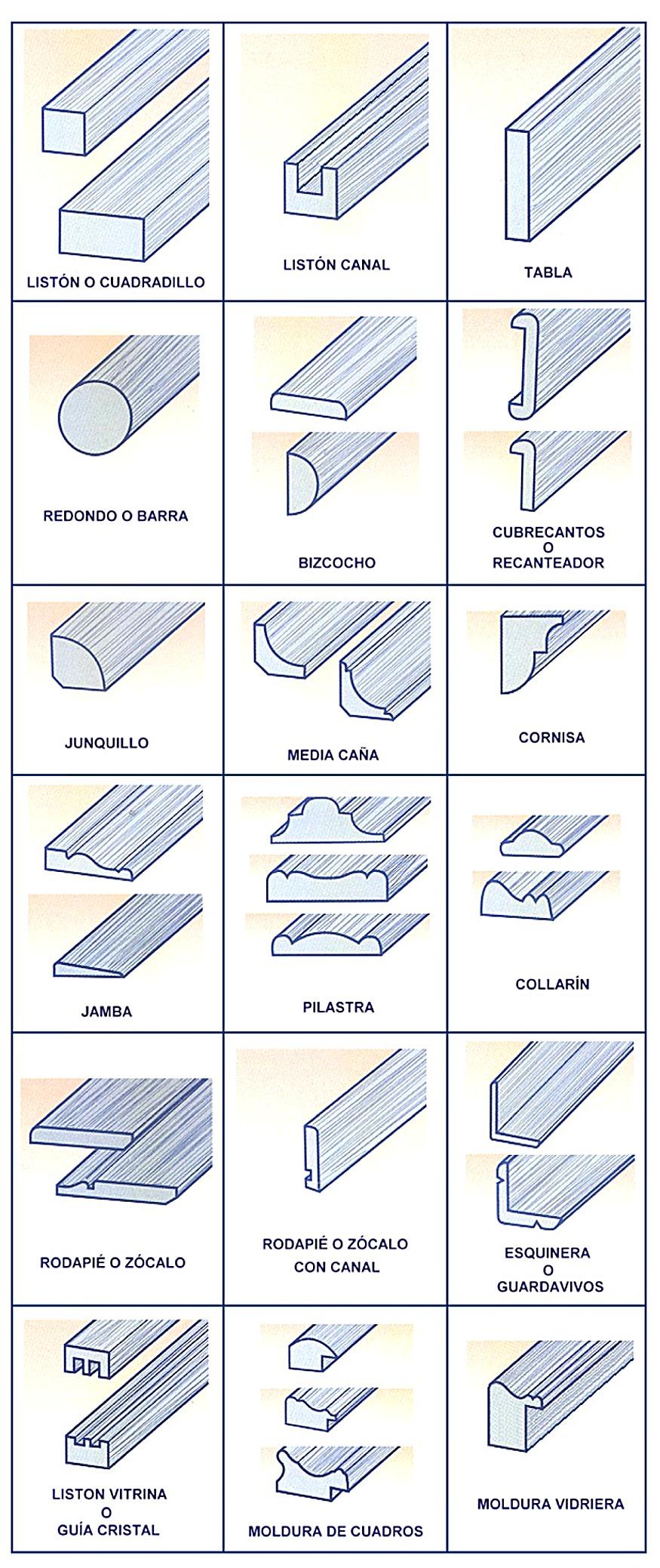 Tipos de molduras - Tipos de molduras ...